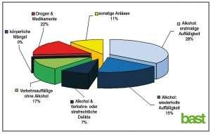 Anlässe für die Medizinisch-Psychologische Untersuchung (MPU) (ampnet/bast)