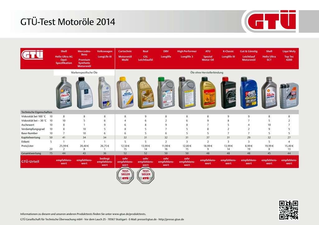 GTÜ-Test Motoröle 2014: Ergebnistabelle