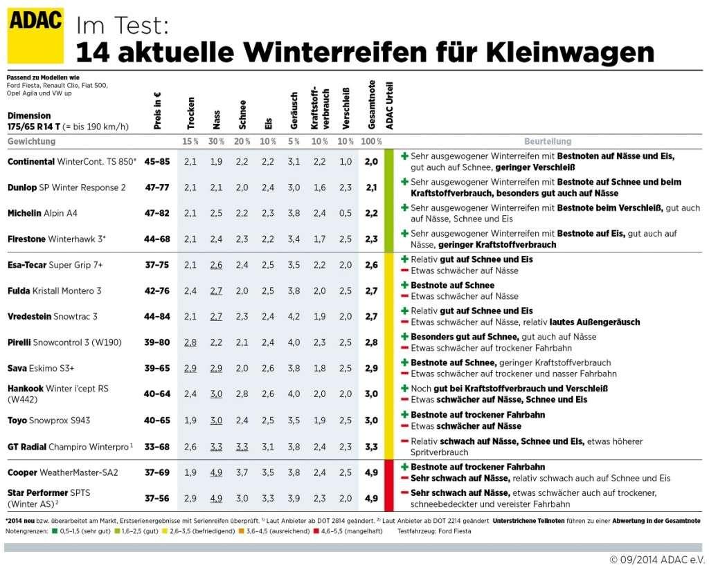 Winterreifentest 2014: Winterreifen für Kleinwagen