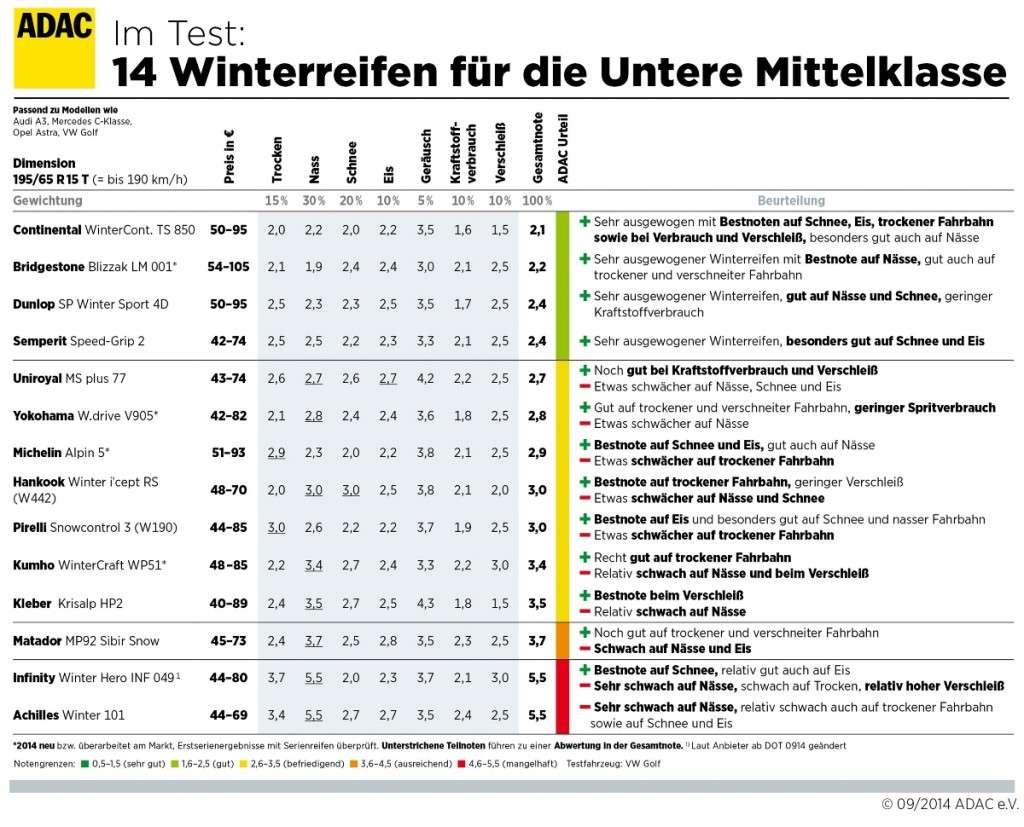 Winterreifentest 2014: Winterreifen für die untere Mittelklasse
