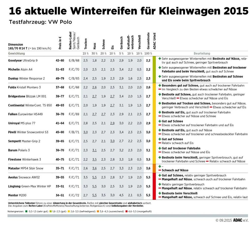 ADAC Winterreifentest 2015: Ergebnistabelle Reifen für Kleinwagen