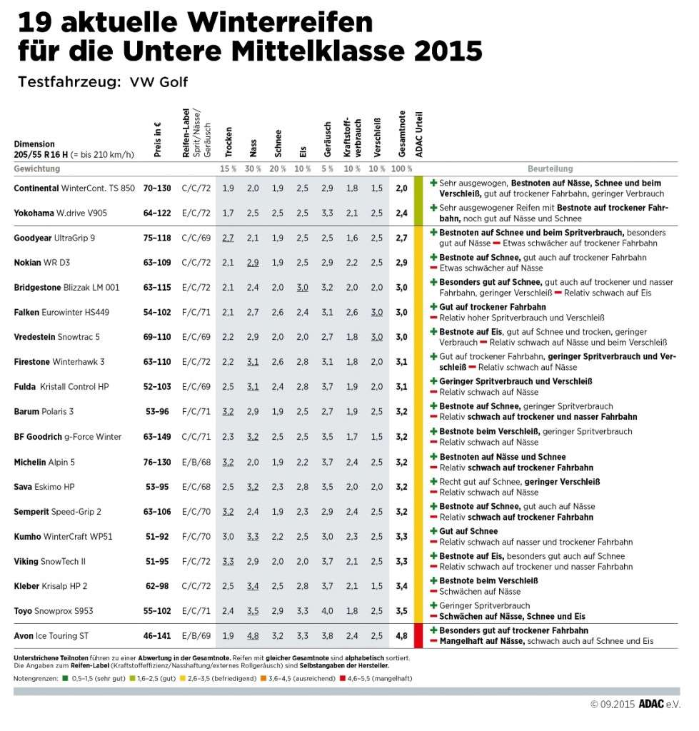 ADAC Winterreifentest 2015: Ergebnistabelle Reifen für die Untere Mittelklasse