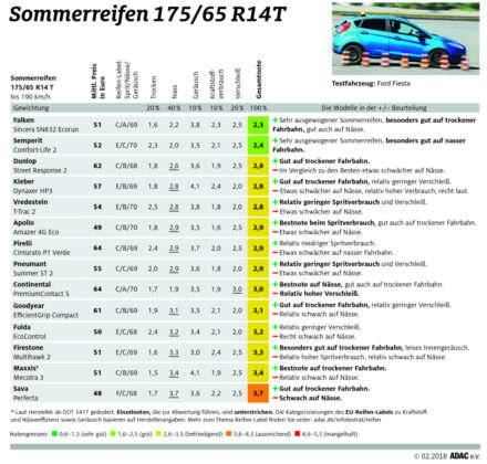 ADAC Sommerreifentest 2018: Ergebnisse in der Dimension 175/65 R14