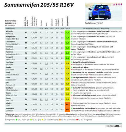 ADAC Sommerreifentest 2018: Ergebnisse in der Dimension 205/55 R16