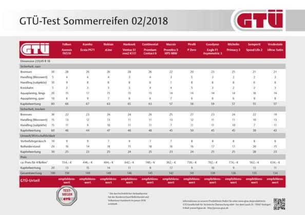 GTÜ-Test Sommerreifen 2018: Ergebnistabelle